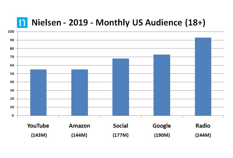 Nielsen 2019 Monthly US Audience2